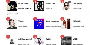 top50 artistes musique française itunes