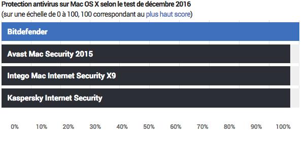 Efficacité comparaison antivirus mac Sierra