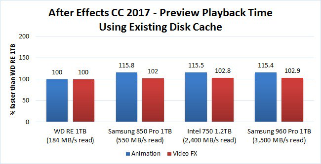 cache disque performance ssd after effects