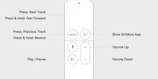Solution contrôler mac télécommande Siri